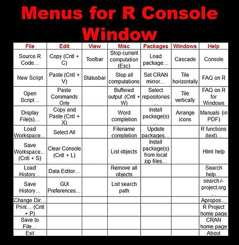 File:Menus for R console window jpg - Wikimedia Commons