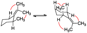 Allylic strain -  Various strain interactions shown in red. (Other hydrogens left off for simplicity)