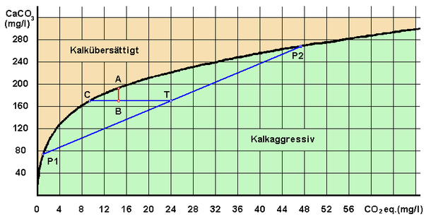 Diagramm Mischungskorrosion nach Bögli 1963