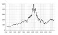 NASDAQ IXIC - dot-com bubble small.png