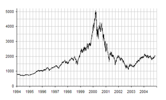 Day trading - Chart of the NASDAQ-100 between 1994 and 2004, including the dot-com bubble