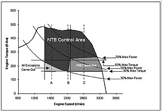 Not-To-Exceed - Example NTE Control Area for HeavyDuty Diesel Engine With 100% Operational Engine Speed Greater Than 2400 rpm