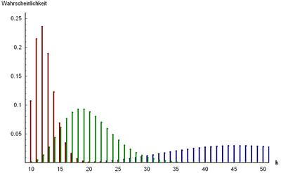 Wahrscheinlichkeitsfunktion der Negativen Binomialverteilung