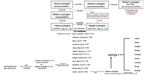 Nelson Ludington - Nelson Ludington family tree showing his ancestors and the complete American family line of the Ludingtons from the progenitor.