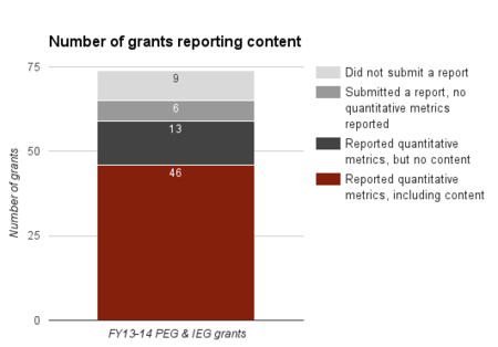 The number of WMF Fiscal Year 2013-14 PEG and IEG grants that reported adding, improving, removing content from Wikimedia projects (e.g. creating or improving articles)