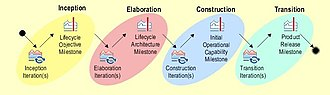 Software product management - Example of basic lifecycle of software products