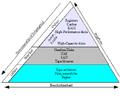 Opslagpyramide.png
