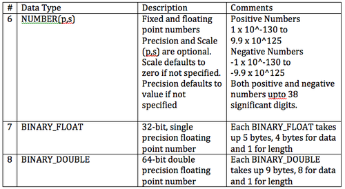 Oracle Numeric Data Types.png