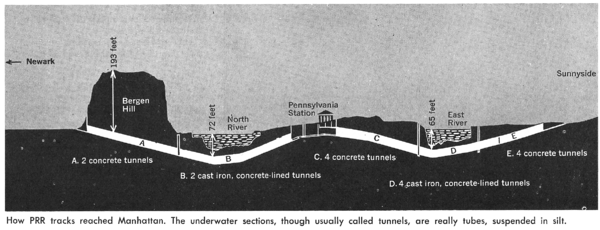 "A diagram of the tunnels, stating: ""How Pennsylvania Railroad tracks reached Manhattan.  The underwater sections, usually called tunnels, are really tubes suspended in silt."""