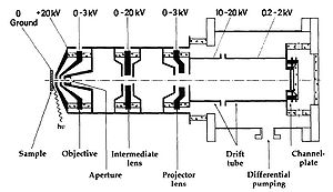 Photoemission electron microscopy - Figure 4 Scheme of the Photoemission electron microscope