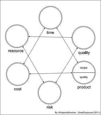 """Project management triangle - Interpretation of Star Model, note that the """"risk"""" and """"quality"""" are swapped"""