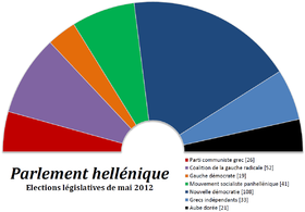 Image illustrative de l'article Élections législatives grecques de mai 2012