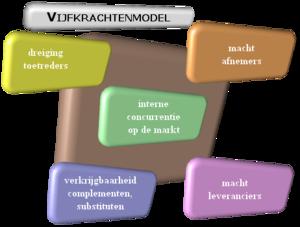 5 Forces Model of Michael Porter