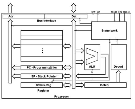Prozessor - Wikiwand