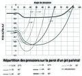 Répartition des pressions sur la paroi d'un jet pariétal et angle de déviation.jpg