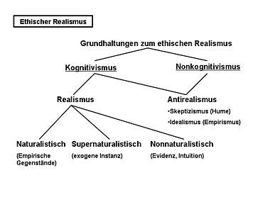 Zur struktur der möglichen grundhaltungen im ethischen realismus