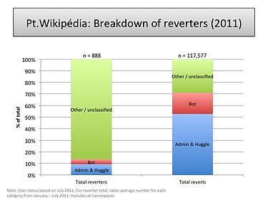 Reverters and reverts by type (PT-WP).jpg