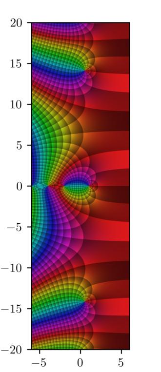 Riemann zeta function - Image: Riemann Zeta Detail