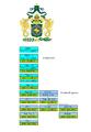 Rodokmen brazilskych cisaru.PNG