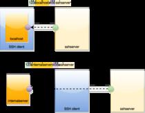 Tunneling protocol - Wikipedia