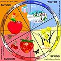 Seasons of the Year.1600p.eng3.jpg