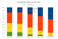 Self-Reported Health by Income in 2012.png