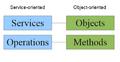 Service vs. Object.png