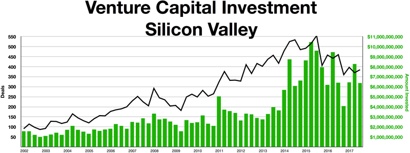 Silicon Vally Venture Capital investment