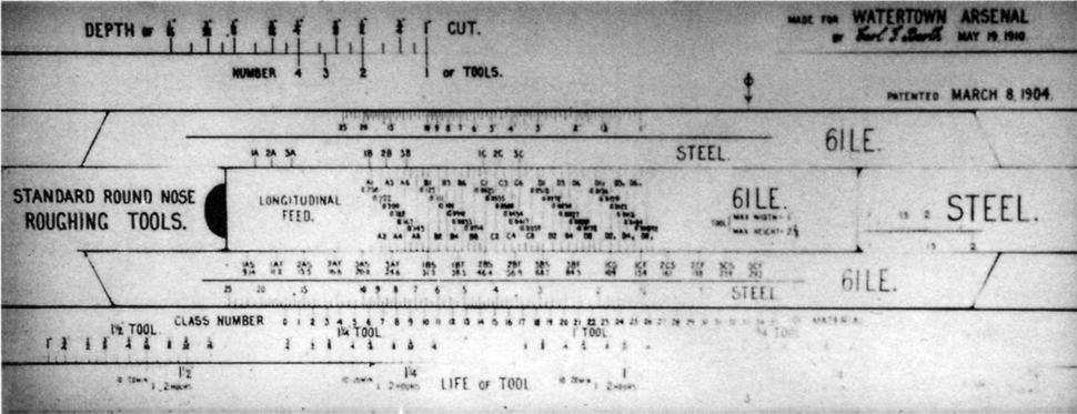 Slide rule for turning work