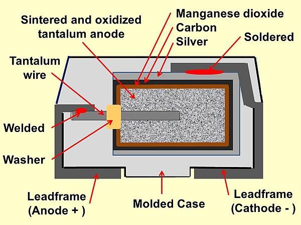 Tantalum capacitor - Wikiwand