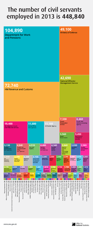 Civil Service (United Kingdom) - A breakdown by department of civil servants employed in 2013.