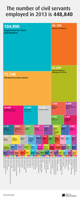 Civil service - A breakdown by department of civil servants employed in the United Kingdom in 2013