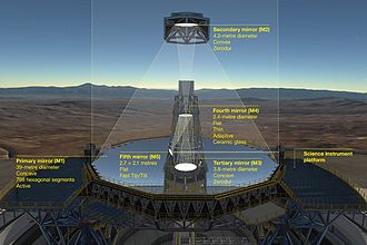 Extremely Large Telescope - The optical system of the ELT showing the location of the mirrors.