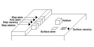 Adatom - Adatom according to the TLK model.