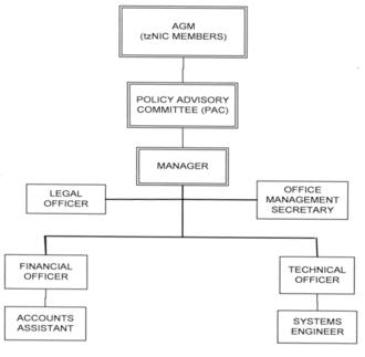 TzNIC - TzNIC Organizational Structure