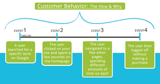Behavioral analytics - Visual Representation of Events that Make Up Behavioral Analysis