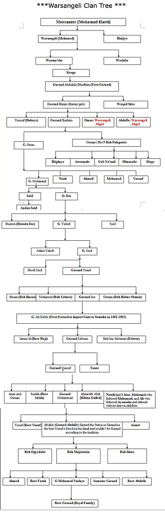Warsangali - Warsangali clan genealogy