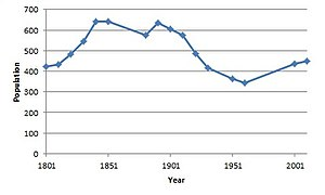 Withersfield - Total Population of Withersfield Civil Parish, Suffolk as reported by the Census of Population from 1801 to 2011