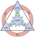 ภาพอธิบายตรีเอกานุภาพ (Shield of the Trinity) สี color Thai.png