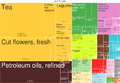2014 Kenya Products Export Treemap.png