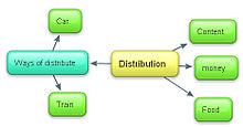 distribution の意味 使い方 読み方 weblio英和辞書