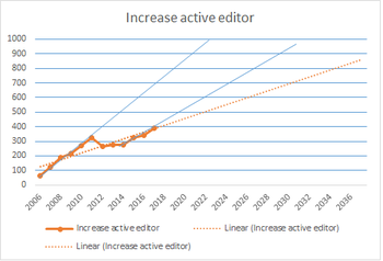Active editor exapolation based on 2006-2017 data Vietnamese Wikipedia.png