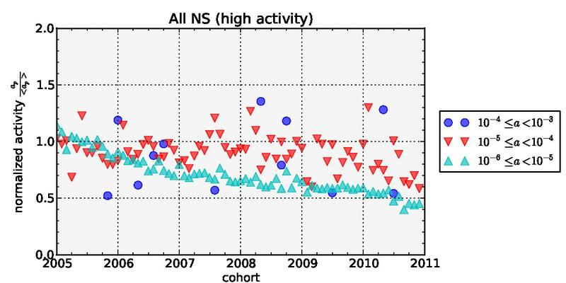 File:All ns (high activity).pdf