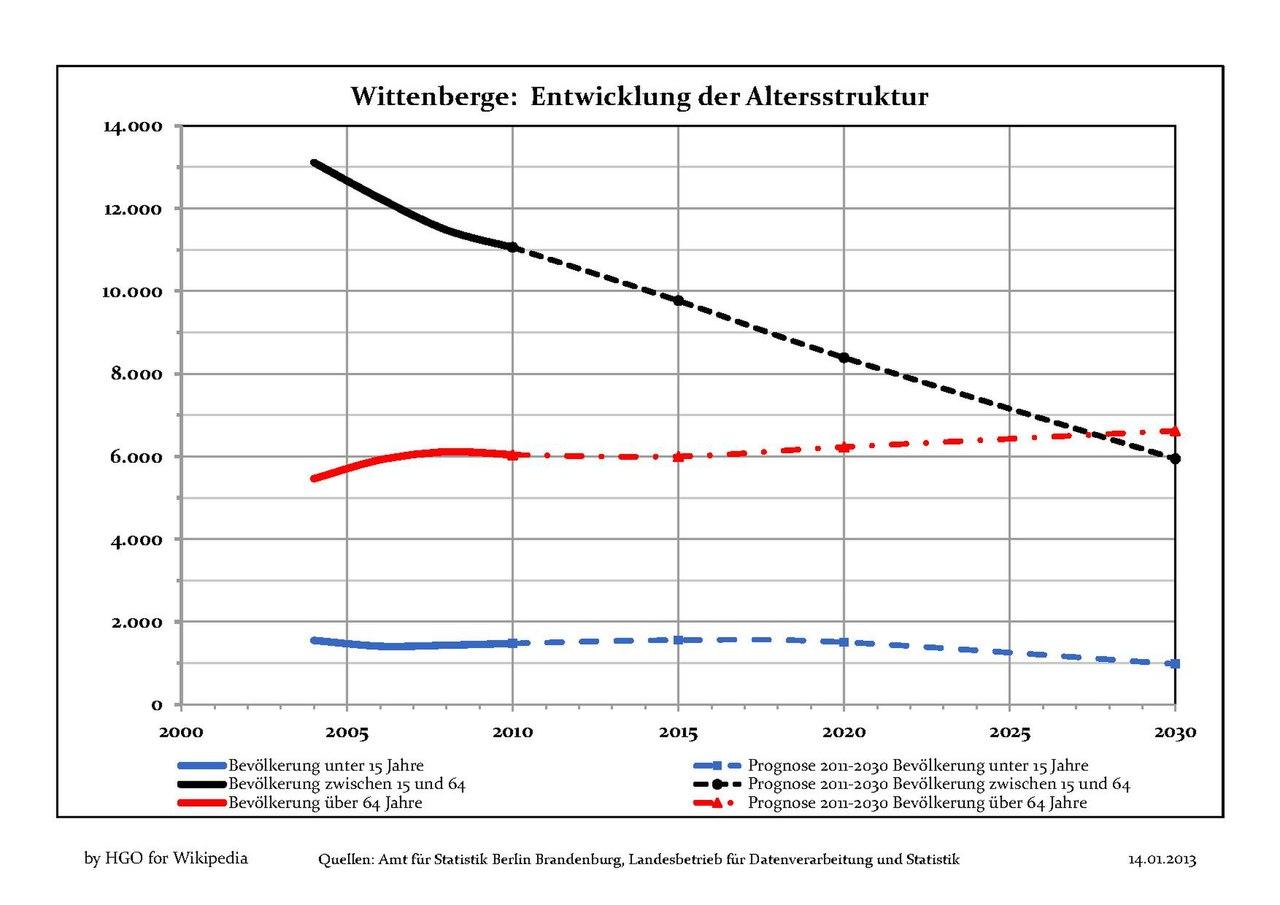Wittenberge single