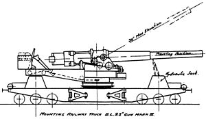 "BL 9.2-inch railway gun - Mk X gun on Mk II ""straight-back"" truck"