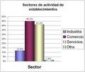 Barranquilla - Establecimientos según actividad.png