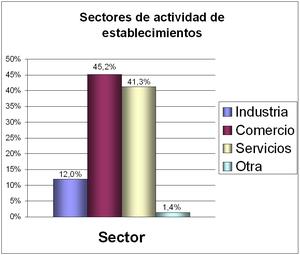 Barranquilla - Establecimientos según actividad