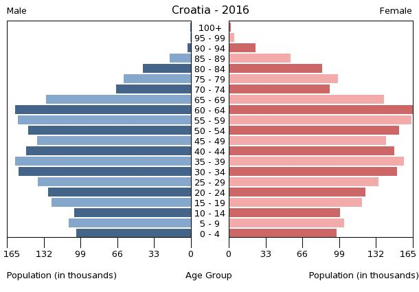 Bev%C3%B6lkerungspyramide Kroatien 2016