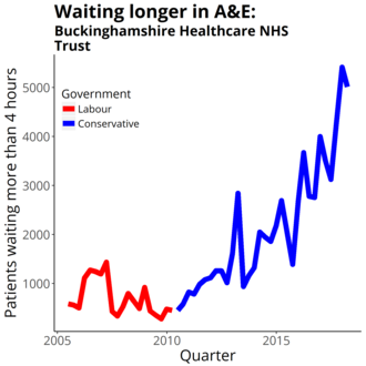 Buckinghamshire Healthcare NHS Trust - Four-hour target in the emergency department quarterly figures from NHS England Data from https://www.england.nhs.uk/statistics/statistical-work-areas/ae-waiting-times-and-activity/