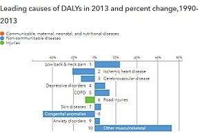 Epidemiological transition - Leading causes of DALYs and percentage change between 1990-2013, Chile